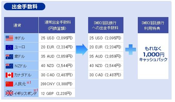 SMBC信託銀行から楽天証券に外貨送金