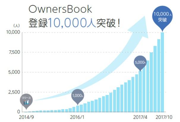 オーナーズブック、会員数が10,000人を突破