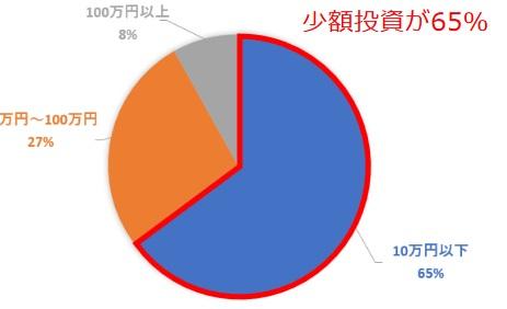 65%が少額投資からスタート
