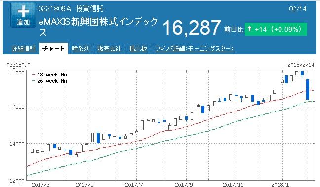 eMAXIS 新興国株式インデックスの基準値