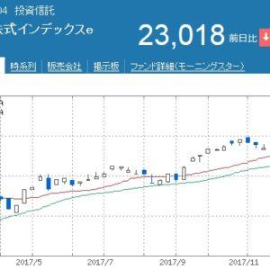 外国株式インデックスeの基準値