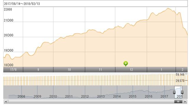 セゾン資産形成の達人ファンドの基準値