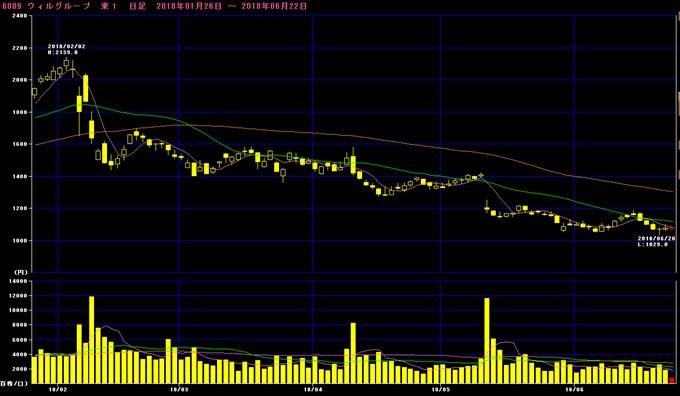 ウィルグループ株価