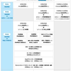 住信SBIネット銀行ランク表