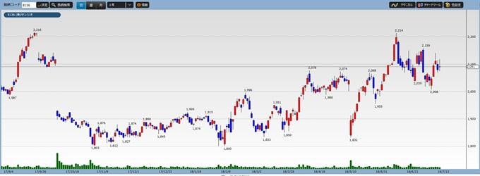 サンリオ株価チャート