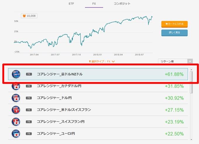 コアレンジャー 豪ドル/NZドルの収益率