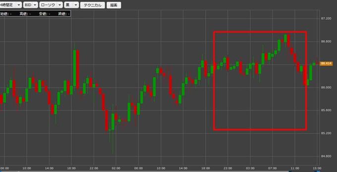 カナダドル/円の今週のチャート