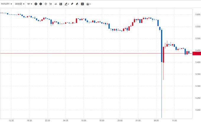 2019年1月3日、メキシコペソ/円暴落チャート
