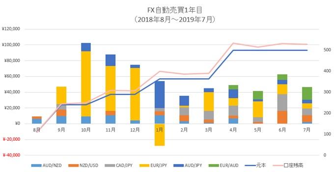 FX自動売買グラフ