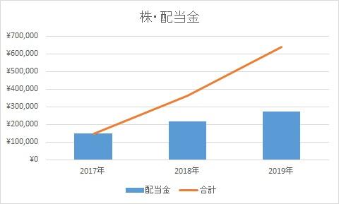 2019年配当金(貸株金利)合計
