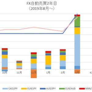 3月、FX自動売買の不労所得