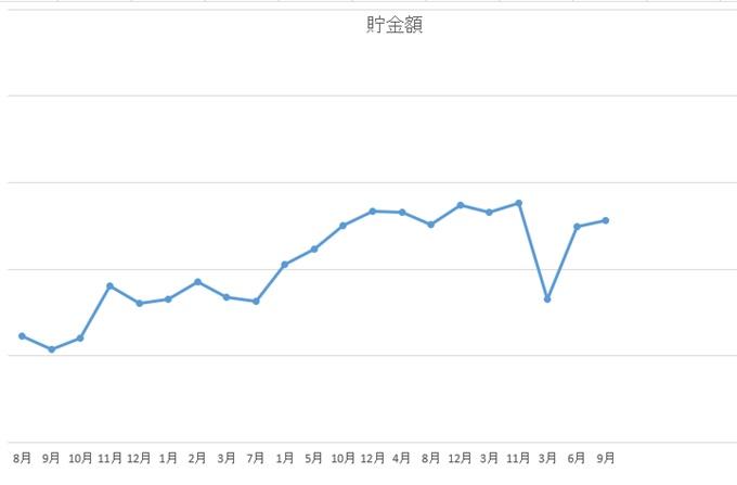 2020年9月資産グラフ