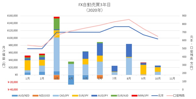 10月、FX自動売買の不労所得