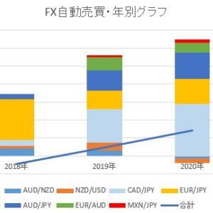 2020年、FX自動売買の利益