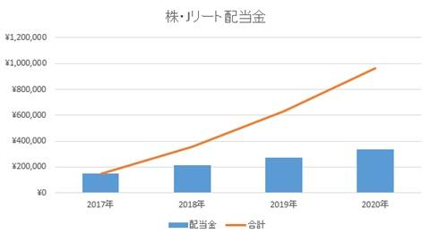 2020年 株・ETF・REITの配当金(貸株金利含む)