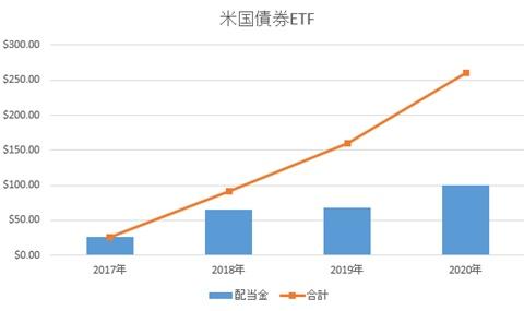 2020年 米国債券ETFの配当金