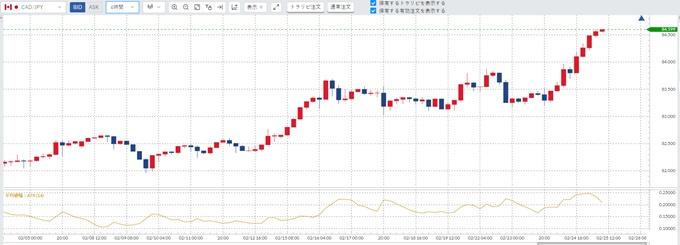 カナダドル/円チャート