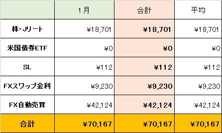 1月の不労所得一覧
