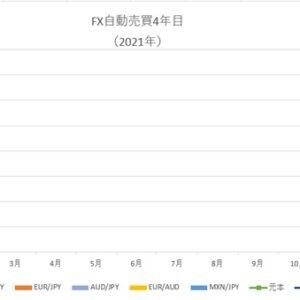 2月、FX自動売買の不労所得