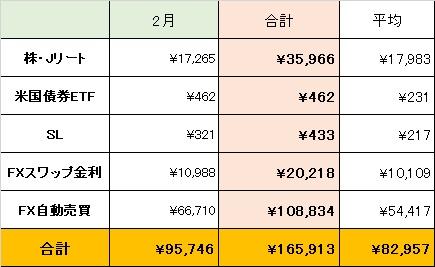 2月の配当金所得一覧