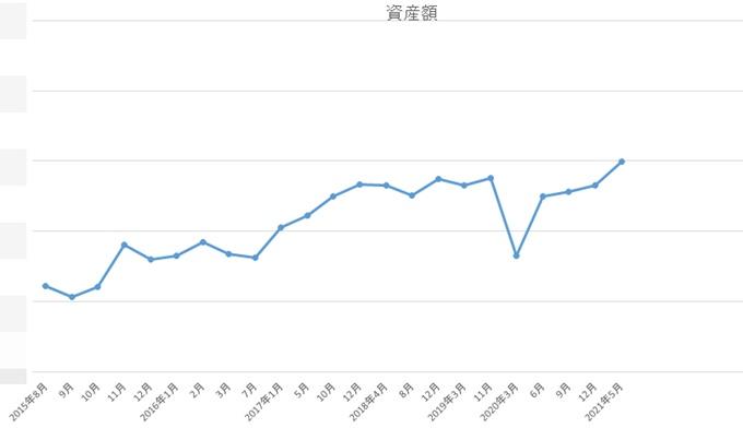 2021年4月資産グラフ