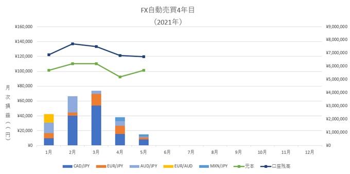 5月、FX自動売買の不労所得