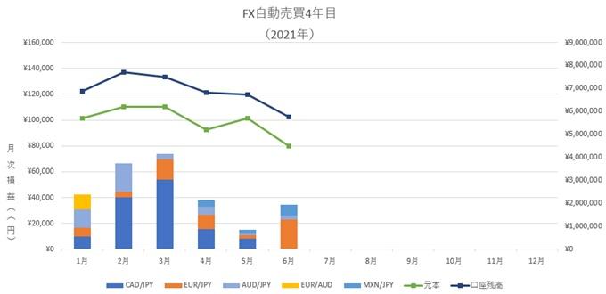 6月、FX自動売買の不労所得