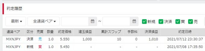メキシコペソ/円の手動トラリピ