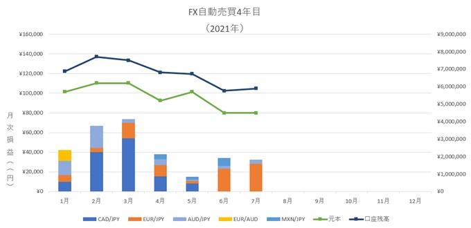 7月、FX自動売買の不労所得