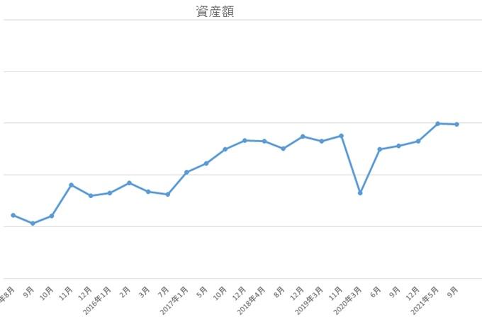 2021年9月資産グラフ
