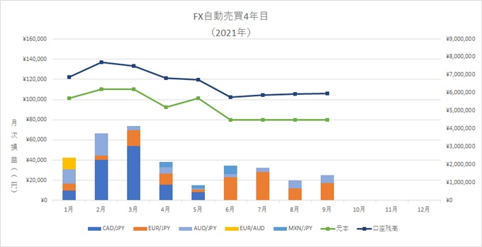 9月、FX自動売買の不労所得