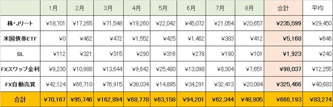 8月の不労所得一覧